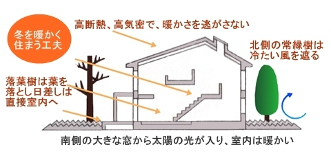 パッシブデザイン住宅のイメージ