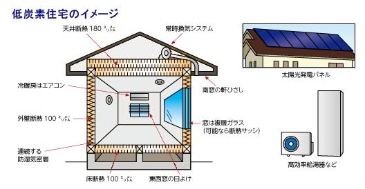 低炭素住宅のイメージ